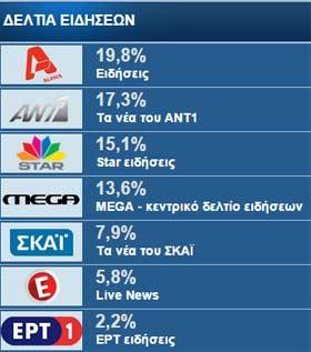 Επίσημη τηλεθέαση ΕΡΤ (19.01.2016): 2,2% κι αυτό με 2.500 και βάλε υπάλληλους